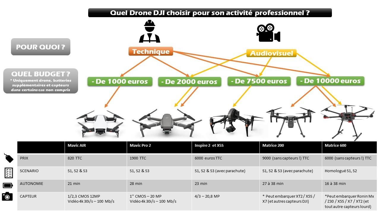 Quel drone dji chioisir pour son activité parofessionnel ?